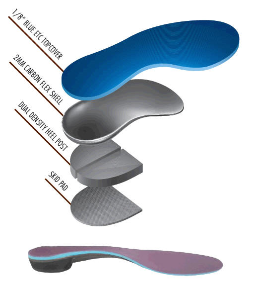 Shoes To Fit Orthotics Into